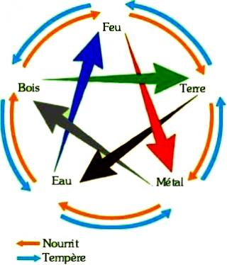 les 5 éléments constitutifs de l'homme et de l'univers